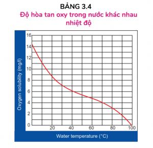 Bảng DO theo nhiệt độ